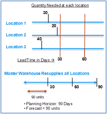 NetSuite, Valogix, inventory planning, inventory optimization