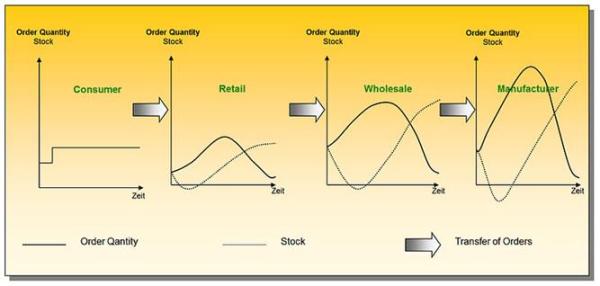 inventory planning, inventory optimization, SAP, IBM, Netsuite, Valogix, Saas