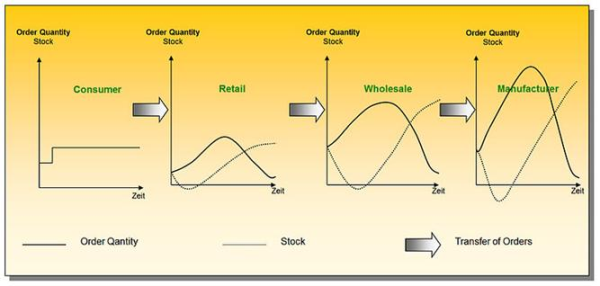 inventory optimization with sap pdf