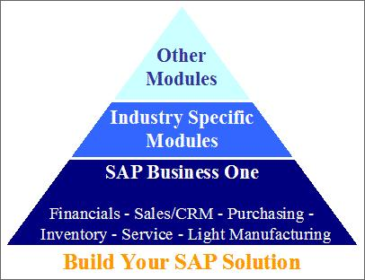 SAP Pyramid build your own solution resized 600