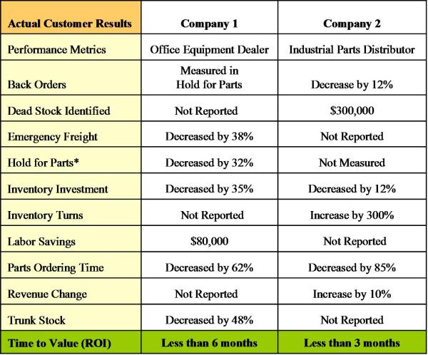 inventory planning, inventory optimization, inventory forecasting, valogix