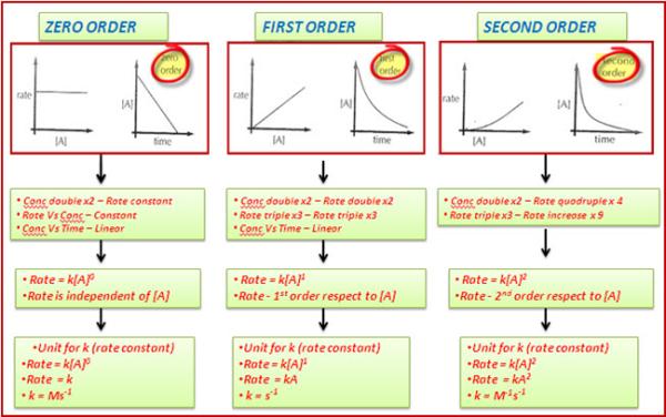 inventory management, inventory forecasting