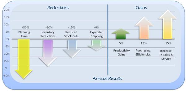 inventory planning, inventory optimization, Valogix, ROI, ERP, NetSuite, SAP