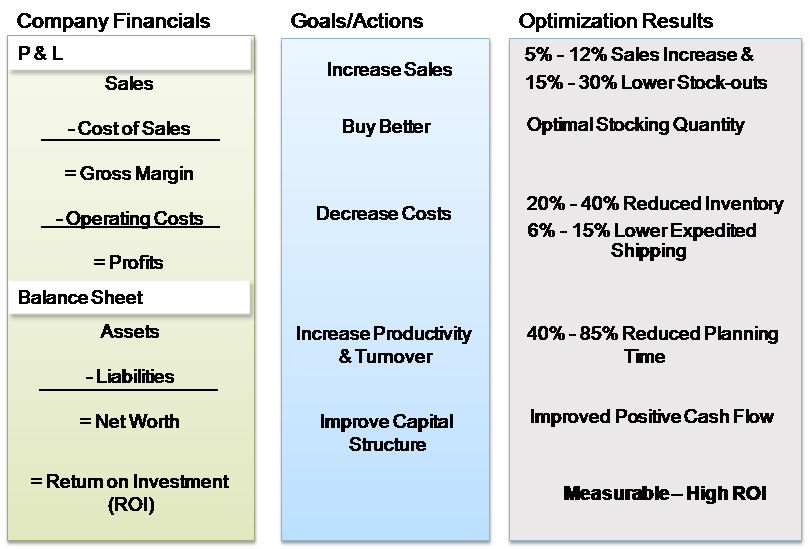 ROI, inventory planning, inventory management, inventory optimization