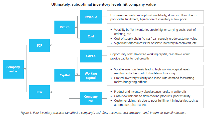 inventory planning financial analytics